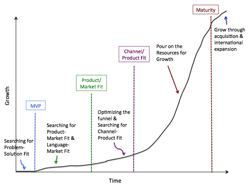 Phases of Startup life cycle